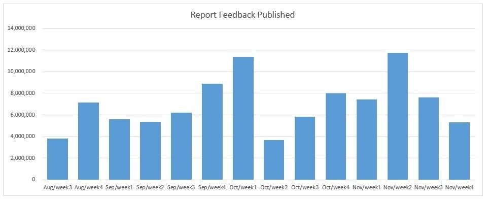 dados do feedback do relatório semanal de 23 de agosto a 30 de novembro. PUBG