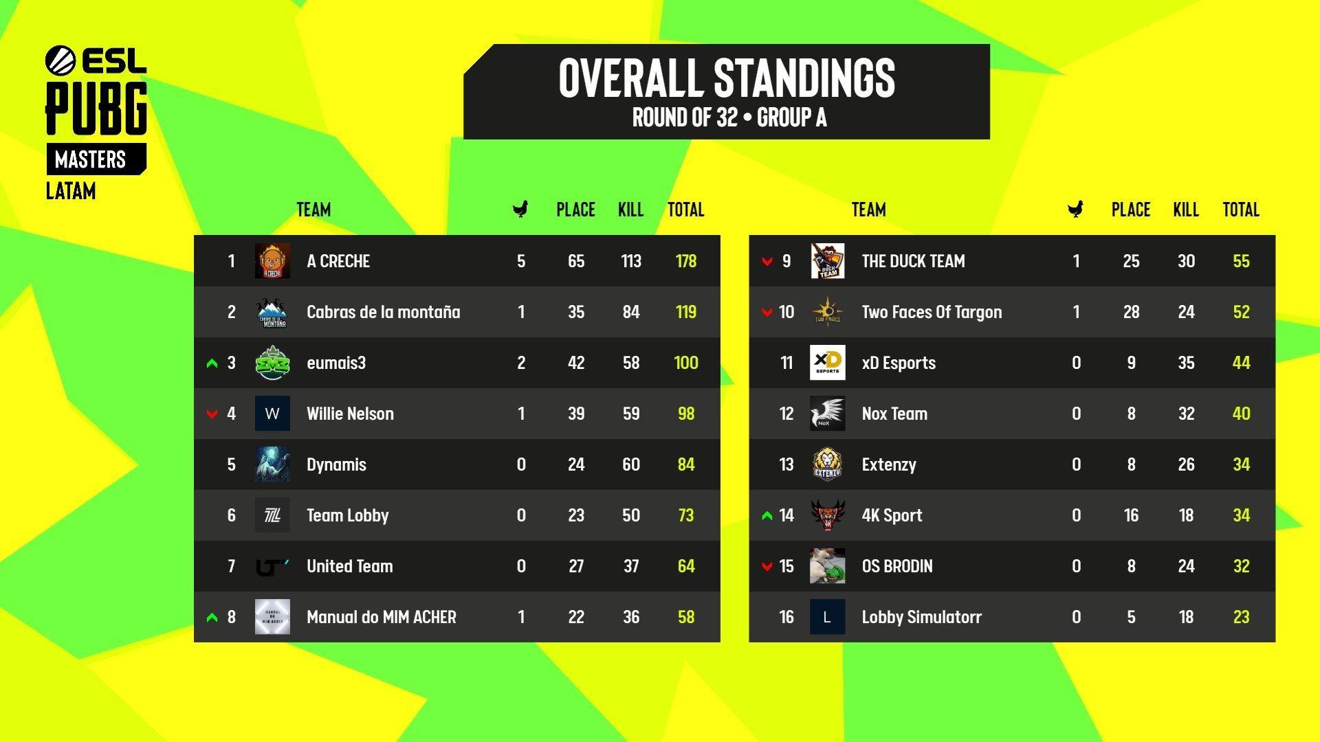 Tabela de classificação do Grupo A da Rodada 3 da ESL PUBG Masters