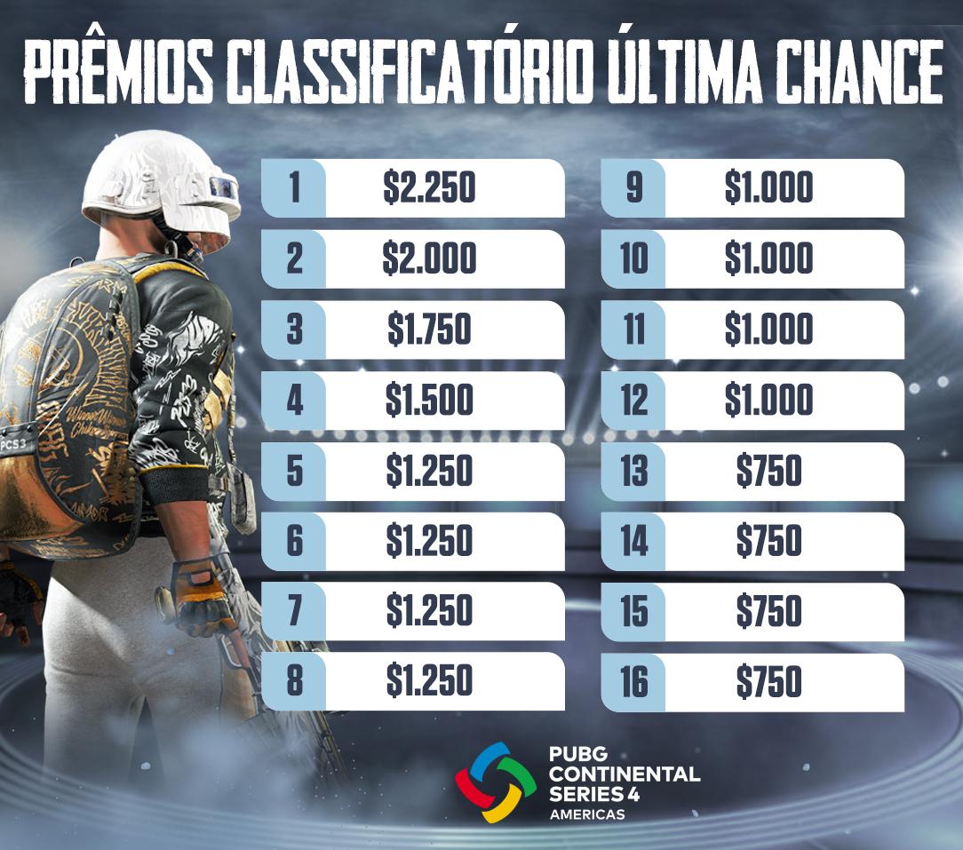 Premiação do Classificatório Última Chance da PCS4 Américas