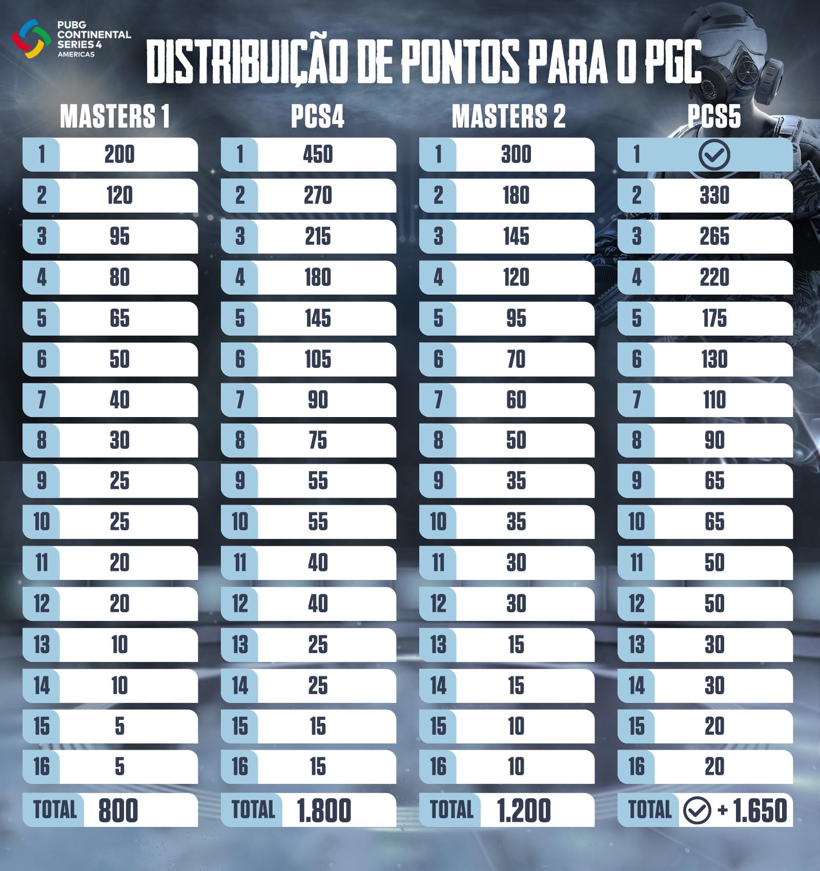 Tabela de distribuição de pontos para o PGC