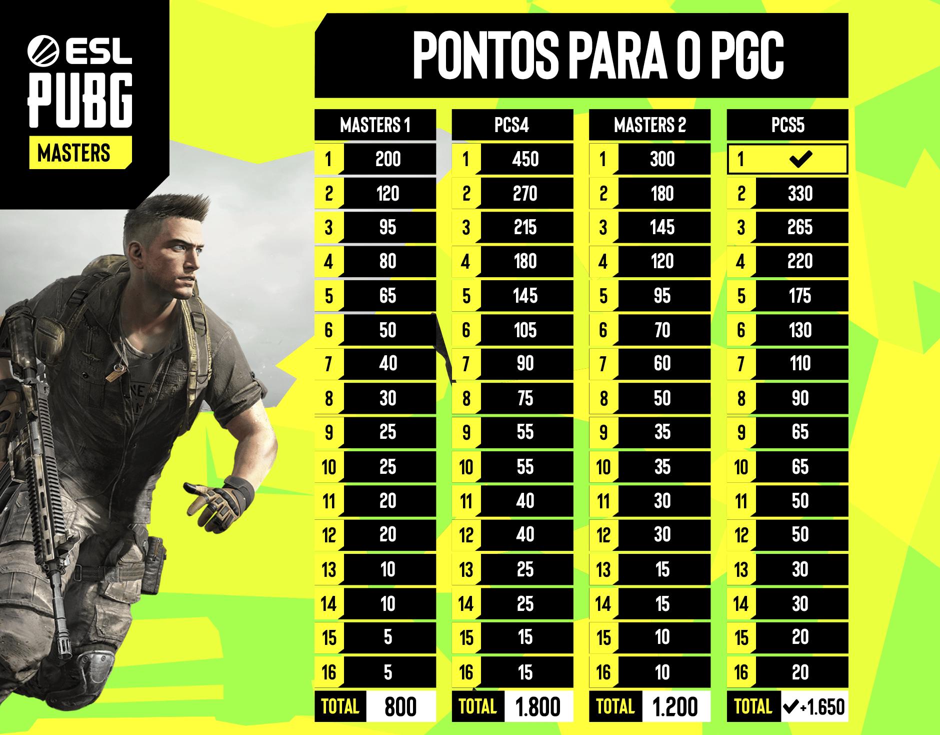 Tabela de pontos de classificação para o PUBG Global Championship a serem distribuídos na Grande Final da ESL PUBG Masters: Fase 2 das Américas