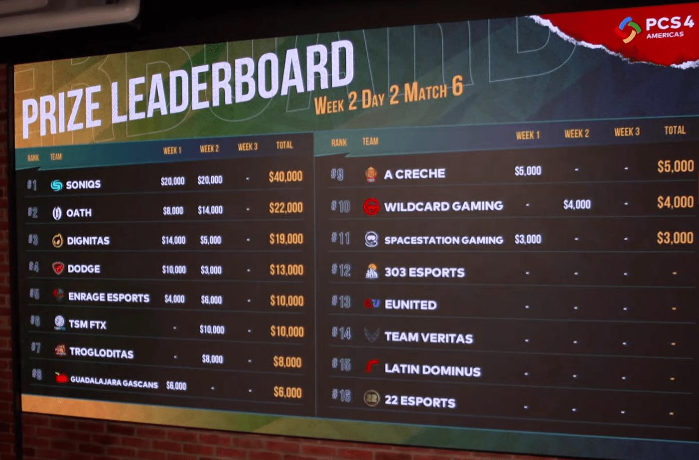 Tabela de classificação geral com os prêmios acumulados pelas equipes nas semanas 1 e 2 da Grande Final da PCS4 Américas