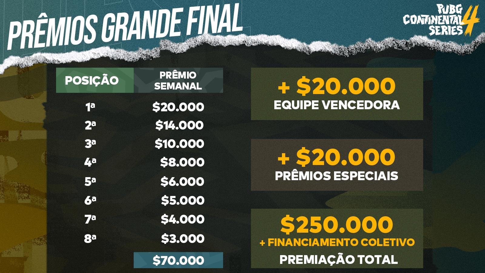 Prêmios da Grande Final da PCS4 Américas