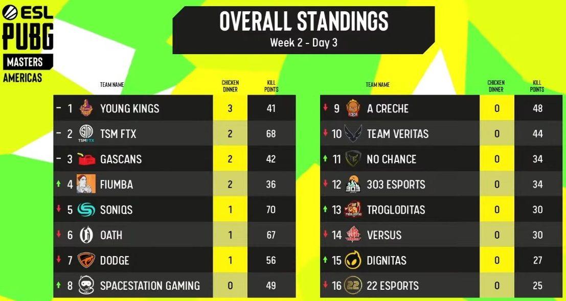 Tabela de classificação final da Semana 2 da Grande Final da ESL PUBG Masters: Fase 2 das Américas