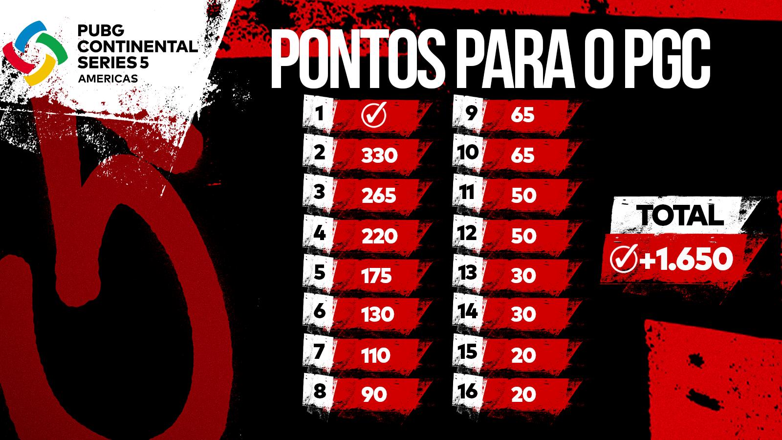 Pontos de classificação para o PUBG Global Championship a serem distribuídos na Grande Final da PCS5 Américas